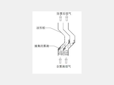 折流板除雾器工作原理